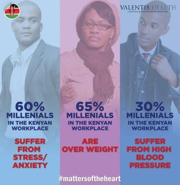 millennials wellbeing